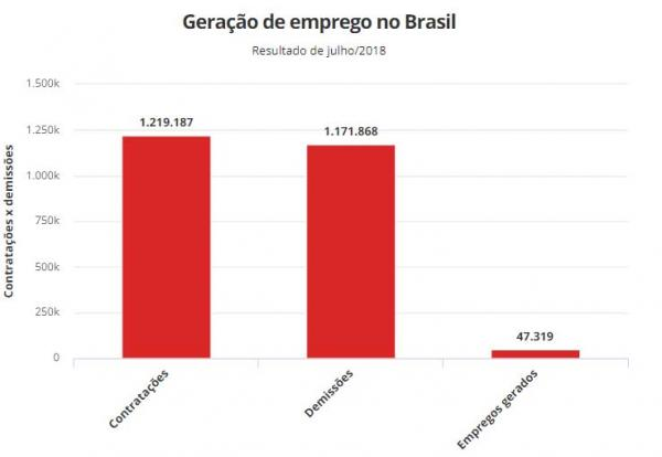 Brasil gerou em julho 47,3 mil empregos com carteira assinada; resultado é o melhor dos últimos seis anos