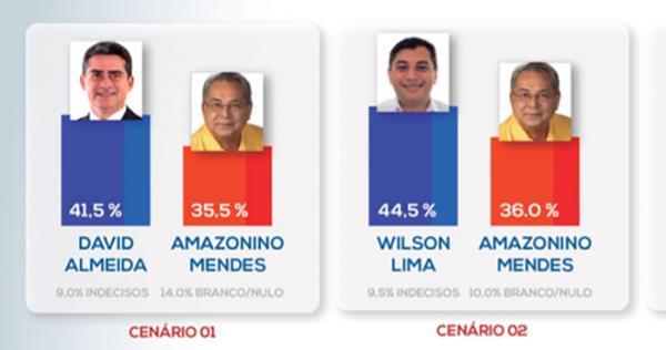 Pesquisa aponta que Amazonino perde no segundo turno