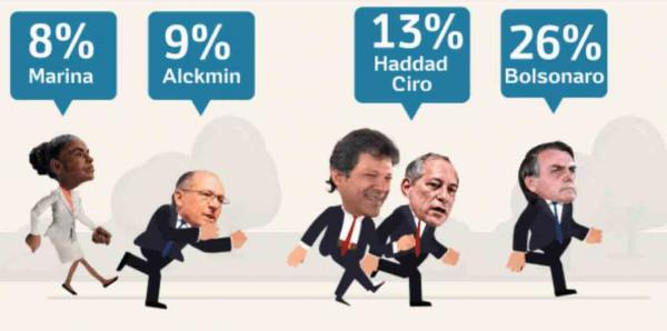 Bolsonaro se matém na frente, mas ainda perde no segundo turno; Haddad avança