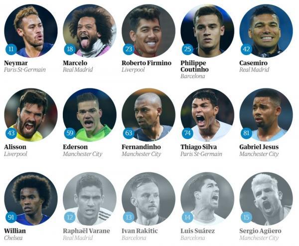 Neymar fica fora do Top 10 de melhores do ano do jornal inglês The Guardian