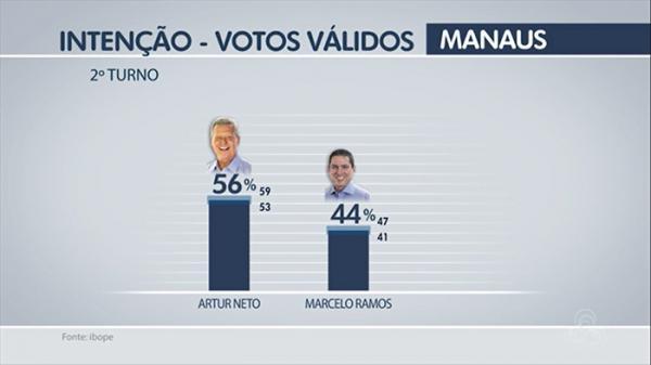 Artur tem 56%, e Marcelo, 44%, diz 1ª pesquisa Ibope do segundo turno