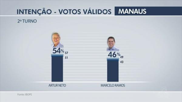 Artur tem 54% dos votos válidos e Marcelo 46%, diz Ibope