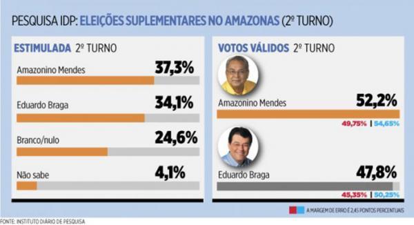 Nova pesquisa do Instituto Diário afirma que Amazonino vence nos dois turnos